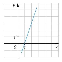 Найдите тангенс угла наклона прямой, изображенной на рисунке, к положительному направлению оси абсцисс.