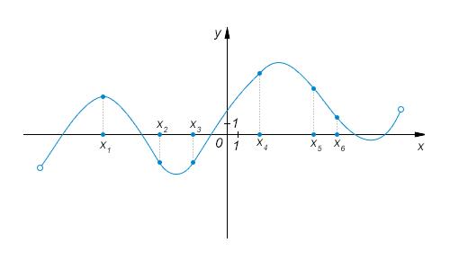 На рисунке изображен график функции и отмечены шесть точек на оси абсцисс: ... ... ... ... ... ... Сколько среди этих точек таких, в которых производная функции отрицательна?
