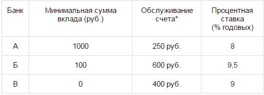 В таблице даны условия банковского вклада в трех различных банках. Предполагается, что клиент кладет на счет ... рублей на срок ... год.