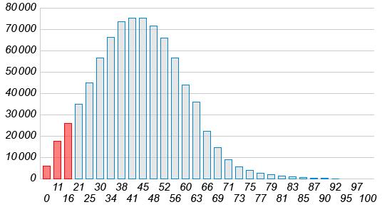 На диаграмме представлены результаты ЕГЭ ... года по математике (по горизонтали указано число баллов, по вертикали — количество выпускников, набравших данное количество баллов в ... году). Красным цветом выделены столбцы диаграммы, соответствующие данным о школьниках, не сдавших экзамен.