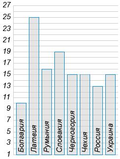 Ниже приведена диаграмма, отображающая уровень подоходного налога в нескольких государствах. По горизонтали указана страна, по вертикали — уровень подоходного налога в процентах.