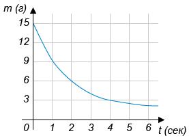 В ходе химической реакции количество исходного вещества со временем постепенно уменьшается. На рисунке эта зависимость представлена графиком. На оси абсцисс откладывается время в секундах, прошедшее с момента начала реакции, на оси ординат — масса оставшегося вещества в граммах.