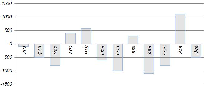 Николай Петрович каждый месяц сравнивает размер полученной пенсии с произведенными за месяц расходами: из величины пенсии вычитает расходы. На диаграмме показаны результаты его наблюдений за ... год. По горизонтальной оси откладываются месяцы, по вертикальной — разница между пенсией и расходами в рублях.
