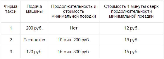В таблице даны тарифы на услуги трех фирм такси.