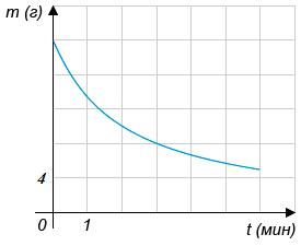 На рисунке эта зависимость представлена графиком. На оси абсцисс откладывается время в минутах, прошедшее с момента начала реакции, на оси ординат — масса оставшегося реагента, который ещё не вступил в реакцию (в граммах).
