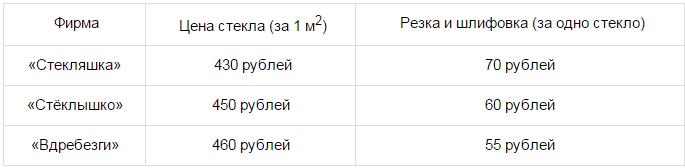 Библиотеке для изготовления книжных полок требуется заказать ... одинаковых стекла в одной из трех фирм. Площадь каждого стекла ... м.... Ниже приведены цены на стекло, а также на резку стекла и шлифовку края.