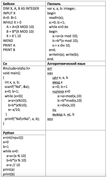 Ниже на пяти языках записан алгоритм, который получает на вход число ... и печатает два числа ... и ....