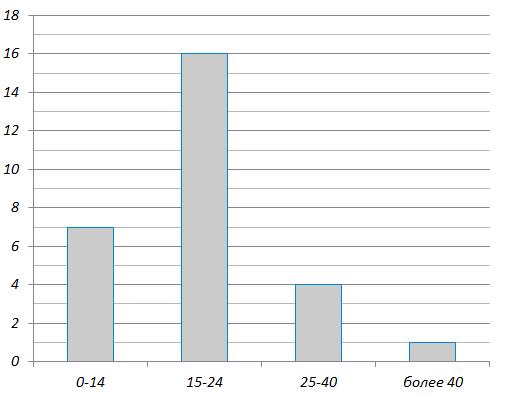 На диаграмме показано распределение детей по количеству отжиманий. По горизонтали представлено количество отжиманий, по вертикали – количество школьников, сделавших данное число отжиманий.