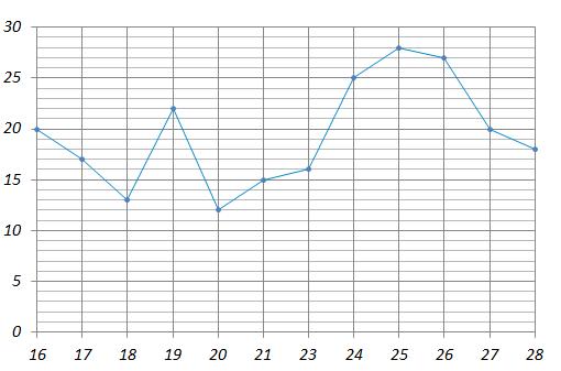 В ... «Б» учится ... человек. Классный руководитель ведет учёт посещаемости дополнительных занятий по математике. На рисунке точками отмечено количество школьников, посетивших дополнительный занятия во все учебные дни с ... по ... января. По горизонтали указываются дни месяца, по вертикали — количество учеников ... «Б», посетивших дополнительные занятия в данный день.