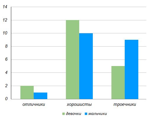 На диаграмме приведены данные об успеваемости учащихся ...-х классов.