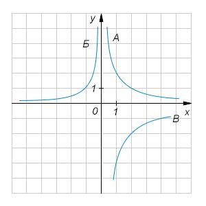На рисунке изображены ветви трех различных гипербол, задаваемых уравнениями вида .... Установите соответствие между маркировкой ветвей и числом ....