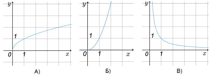В первой координатной четверти изображены графики некоторых функций. Установите соответствие между графиками функций и формулами, которые их задают.