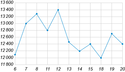 На рисунке жирными точками показана цена никеля на момент закрытия биржевых торгов во все рабочие дни с 6 по 20 мая 2009 года. По горизонтали указываются числа месяца, по вертикали — цена тонны никеля в долларах США. Для наглядности жирные точки на рисунке соединены линией.