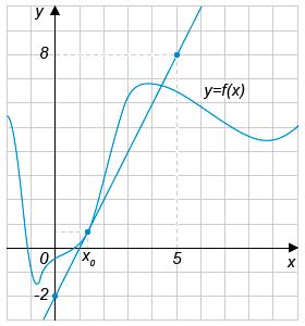 На рисунке изображены график функции ... и касательная к этому графику, проведённая в точке с абсциссой ....