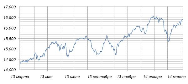 На рисунке изображен график изменения промышленного индекса Доу-Джонса с марта ... года по март ... года. Сколько месяцев за указанный период этот показатель не опускался ниже отметки ...?