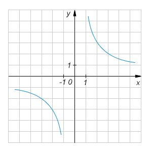 На рисунке изображен график функции .... Найдите значение ....