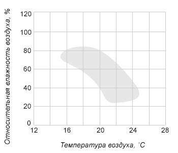Диаграмма на рисунке представляет собой координатную плоскость, где по горизонтальной оси откладывается температура воздуха в градусах Цельсия, а по вертикальной оси – относительная влажность воздуха в процентах. Закрашенная фигура на диаграмме представляет собой область наиболее комфортного размножения плесневого грибка в помещении (при поддержании соответствующих условий непрерывно в течение суток). Определите, при какой максимальной относительной влажности плесень будет активно размножаться, если температура в помещении равна 20°C. Ответ дайте в процентах.