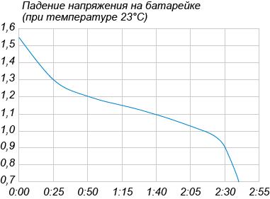 На графике показано изменение напряжения на батарейке (в вольтах) в зависимости от времени её использования в фонарике. На оси абсцисс откладываются часы и минуты, на оси ординат — напряжение в вольтах. Известно, что фонарик работает только при напряжении, большем ... В.
