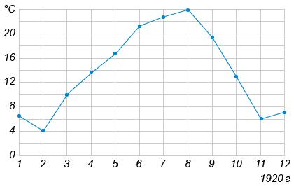 На рисунке жирными точками показана среднемесячная температура воздуха в Сочи за каждый месяц ... года. По горизонтали указываются месяцы, по вертикали — температура в градусах Цельсия. Для наглядности жирные точки соединены линией.