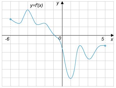 На рисунке изображён график производной функции ..., определённой на интервале ....