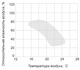 Диаграмма на рисунке представляет собой координатную плоскость, где по горизонтальной оси откладывается температура воздуха в градусах Цельсия, а по вертикальной оси — относительная влажность воздуха в процентах. Закрашенная фигура на диаграмме представляет собой область наиболее комфортного размножения плесневого грибка в помещении (при поддержании соответствующих условий непрерывно в течение суток).