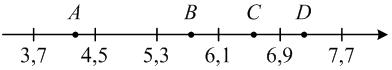 На координатной прямой отмечены точки ... и .... Установите соответствие между указанной точкой (обозначено буквами) и числом (обозначено цифрами).