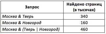 В таблице приведены запросы и количество найденных по ним страниц некоторого сегмента сети Интернет.