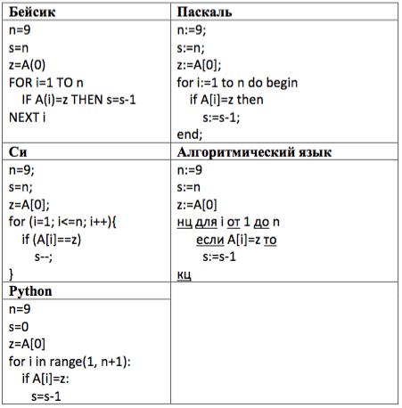 Определите значение переменной ... после выполнения следующего фрагмента программы, записанного ниже на пяти языках программирования.