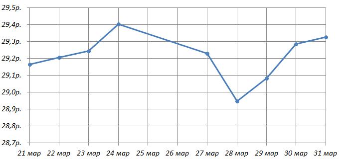 На рисунке точками отмечен курс американского доллара, установленный Центробанком РФ, во все рабочие дни с ... по ... марта ... года. По горизонтали указываются числа месяца, по вертикали — цена доллара в рублях.