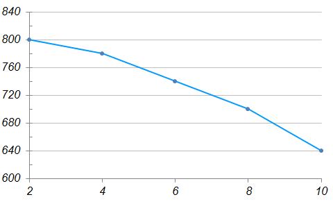 На графике приведена стоимость одного занятия при покупке абонемента в тренажерный зал в зависимости от количества посещений в месяц. По горизонтальной оси отмечено количество посещений, по вертикальной – стоимость ... занятия в рублях. Для наглядности точки соединены отрезками.