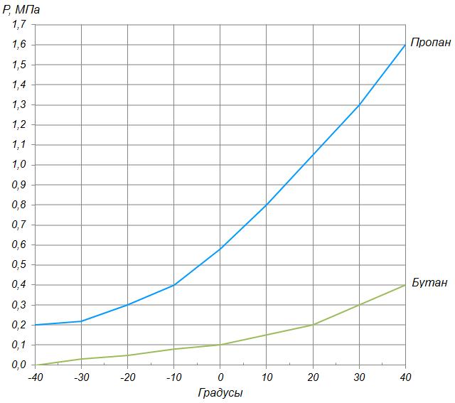 На графиках изображены зависимости давления насыщенных паров пропана и бутана от температуры. По горизонтальной оси отмечается температура в градусах Цельсия, по вертикальной оси – давление в мегапаскалях.