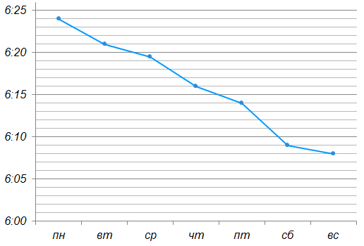 Андрей в течение недели отмечал время восхода солнца по местному времени. Результаты измерения приведены на графике. Для удобства точки соединены отрезками.