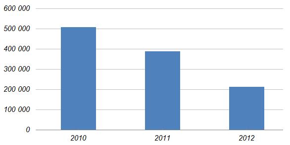 На диаграмме приведены данные о выпуске продукции предприятием «Инструментальщик» в ..., ... и ... годах.