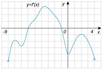 На рисунке изображен график производной функции ... , определенной на интервале ....
