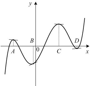 На рисунке изображены график функции и касательные, проведённые к нему в точках с абсциссами ..., ..., ... и ....
