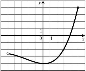 На рисунке изображен график функции .... Установите соответствие между промежутком (обозначено буквами) и характеристикой функции (обозначено цифрами).