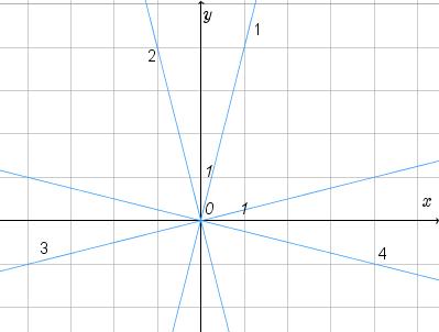 Какая из прямых, изображенных на рисунке, является графиком функции ...?