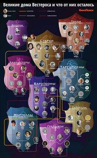 Игра престолов кто есть кто схема на русском