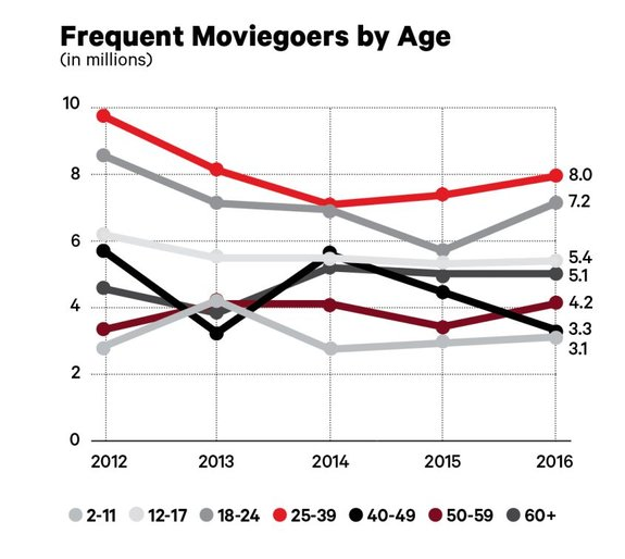 График распределения зрителей по возрасту
