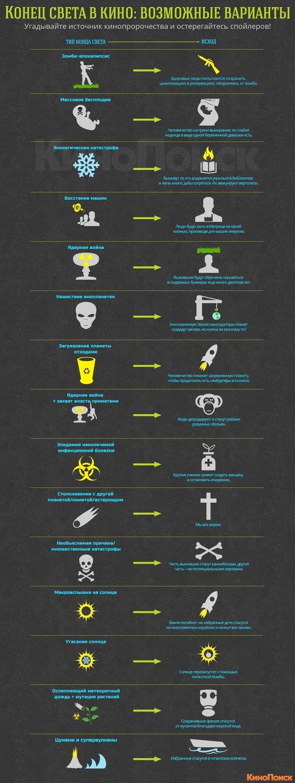 Конец света в кино: Возможные варианты