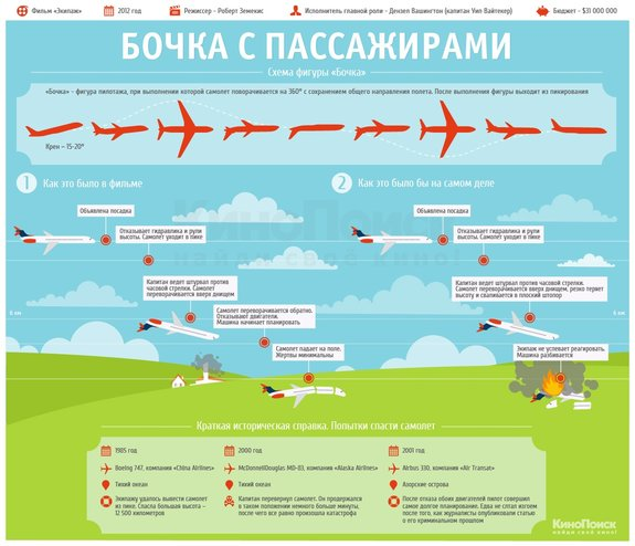 «Бочка» на пассажирском самолете: Это фантастика?