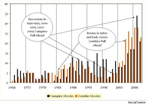 Экономисты считают, что при экономическом росте фильмов о зомби снимается больше