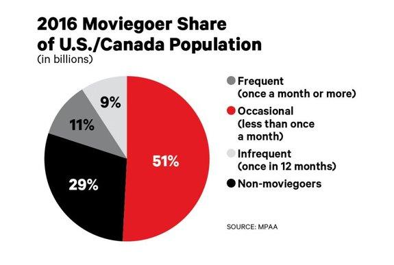 График посещаемости кинотеатров в США и Канаде. 29% жителей вообще не ходят в кино