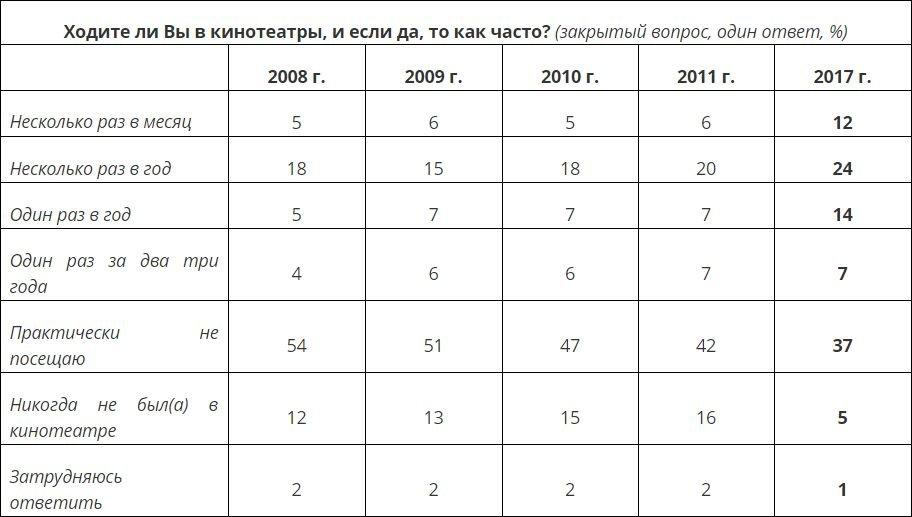 Таблица из опроса ВЦИОМ
