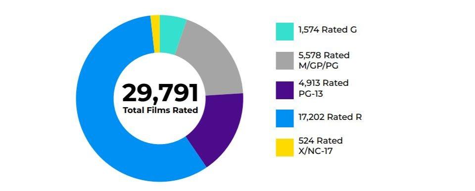 больше половины американских фильмов за последние 50 лет