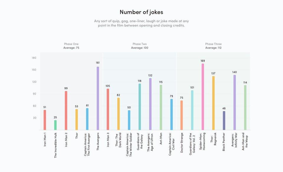 Количество шуток