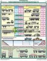 Комплект «Перевозка крупногабаритных и тяжеловесных грузов» - 4 листа
