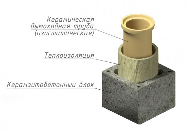 Дымоходы керамические ижевск дымоходы шидель для камина