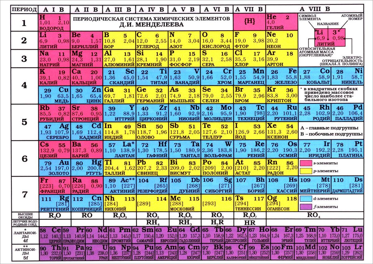 Таблица Менделеева/Таблица растворимости А4 /