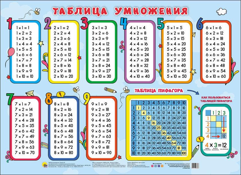 Плакат Проф-Пресс Таблица умножения